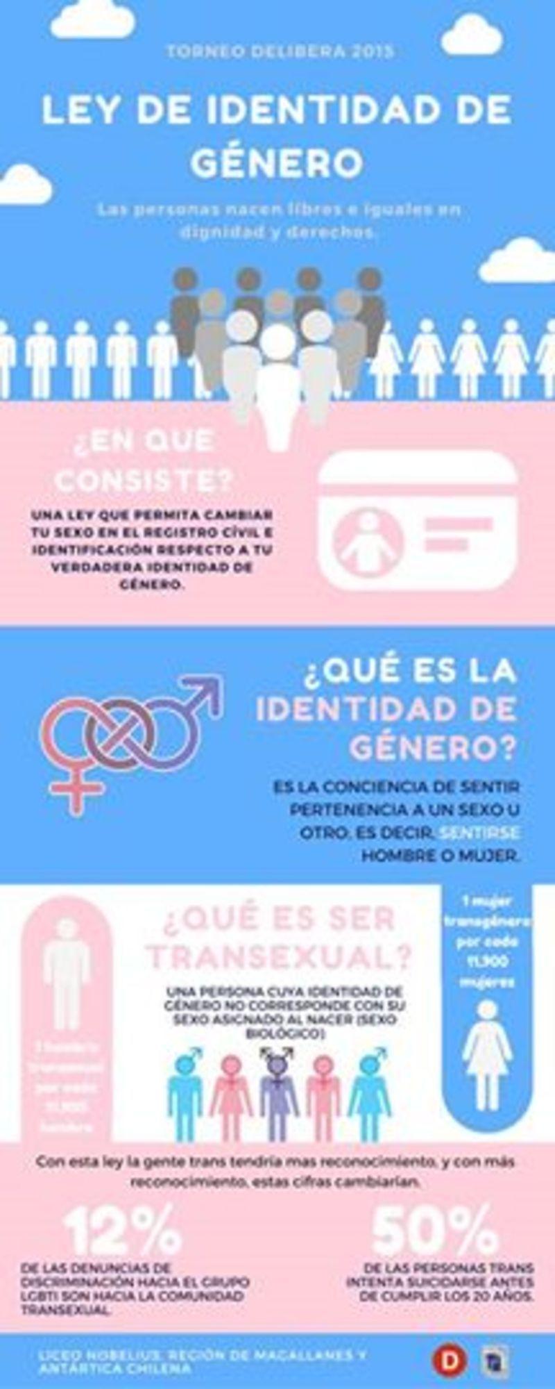 Ley de Identidad de Género Primer Lugar 2015