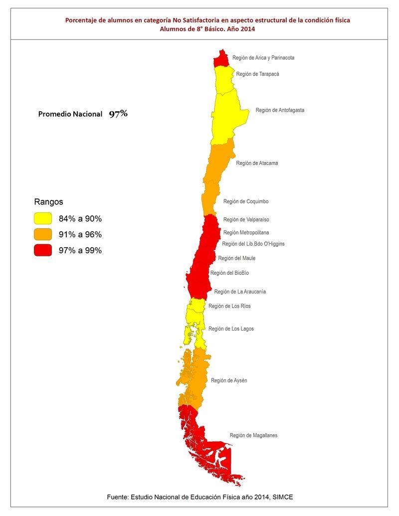 Porcentaje de alumnos de 8° básico con nivel no satisfactorio en los aspectos estructurales de la condición física, año 2014