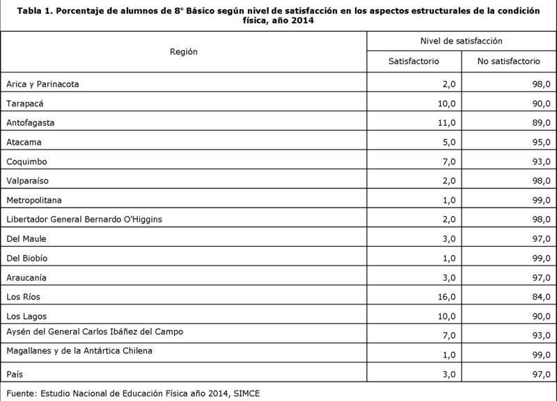 Porcentaje de alumnos de 8° Básico según nivel de satisfacción en los aspectos estructurales de la condición física, año 2014