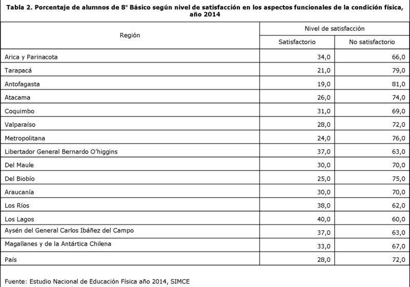 Porcentaje de alumnos de 8° Básico según nivel de satisfacción en los aspectos funcionales de la condición física, año 2014