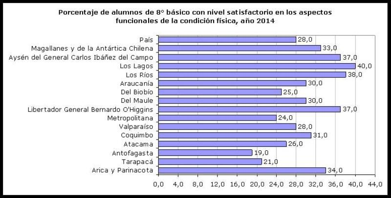 Porcentaje de alumnos de 8° básico con nivel satisfactorio en los aspectos funcionales de la condición física, año 2014