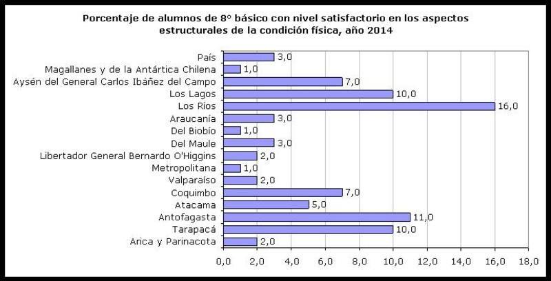 Porcentaje de alumnos de 8° básico con nivel satisfactorio en los aspectos estructurales de la condición física, año 2014