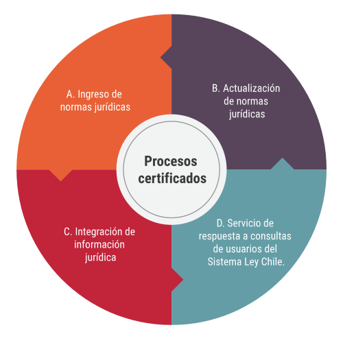 Procesos Certificados
